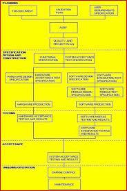 layout plani nedir validation master plan fda eu who pharma med device bio t