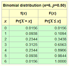 Binomial Probabilities Table Binomial Distribution Calculator