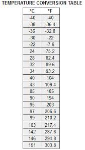 temperature conversion temperature conversion formula math