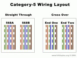 etherenet wiring diagram cat 5 wiring diagrams