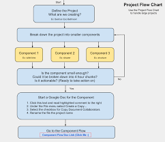 Flow Sheet Template Open Source Project Planning Flowchart And Template