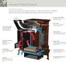 Soapstone Wood Stove Inserts Regency Hampton Hi200 Small Wood Insert By Obadiah U0027s Woodstoves