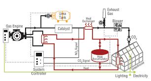hla 6723 greenhouse carbon dioxide supplementation osu fact sheets