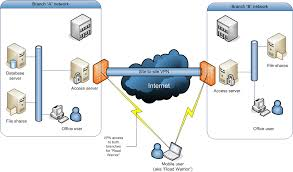 Vpn Tarumanagara Vpn Tarumanagara How To Open When It Is Blocked By Server