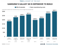 apple iphone 7 vs samsung galaxy s8 manufacturing cost chart