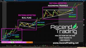 Bull Flag Clsn Recap 10 3 2017 Bull Flag And Ascending Channel Breakouts
