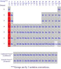 Period 3 Periodic Table Periodic Table Of The Elements Alkali Metals