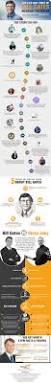 Steve Jobs Resume Pdf by Best 25 Biography Of Steve Jobs Ideas On Pinterest Steve Jobs