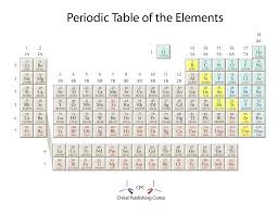 Who Is Credited With Arranging The Periodic Table 29 Printable Periodic Tables Free Download Template Lab