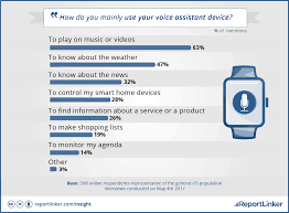2017 Smart Home Survey Shows Consumer Trends On Smart Home Devices