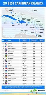 map of the islands best caribbean islands chart business insider