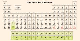 who made the modern periodic table nihonium tennessine oganesson moscovium four new chemical