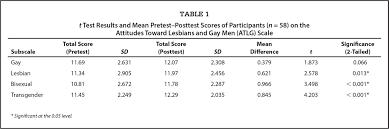 assessing undergraduate nursing students u0027 knowledge attitudes