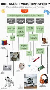 Quelle Race De Chien Choisir Test by Test Rapide Quel Gadget Geek Est Fait Pour Vous Twenga Magazine