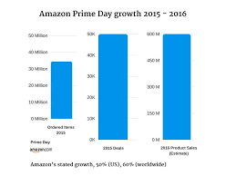 30 percent black friday amazon how to prepare for amazon prime day 2017 u2014 bobsled marketing
