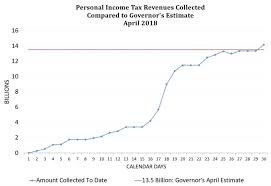 california income tax table california state controller s office april 2018 california personal