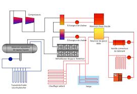 principe de fonctionnement d une chambre froide étude comparative de systèmes de réfrigération pour les arénas
