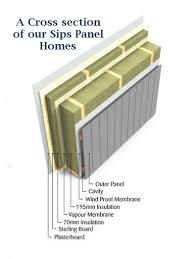 sips panels cross section architectural components pinterest