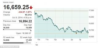 Dow Jones Help Desk Dow Jones Drops Again Before Closing Bell After Hitting 2014 Low