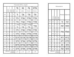 Hebrew Worksheets Ebraica עברית Hebrew иврит Pentru Studiul Limbii Ebraice
