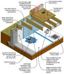 Basements For Dwellings by Unvented Crawlspaces And Conditioned Basements Building America