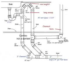 Plumbing Vent For Island Sink Does The Bow Vent The Highest - Kitchen sink drain vent
