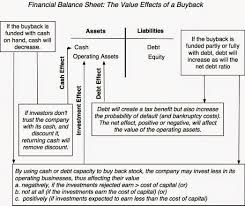 musings on markets stock buybacks they are big they are back