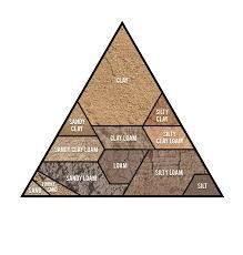 Garden Soil Types - soil types grabco