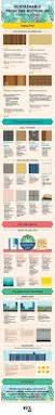 Home Design Software Material List by Best 25 Sustainable Building Materials Ideas On Pinterest