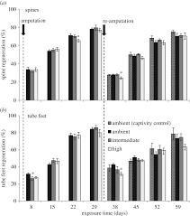 sea urchin tissue regeneration and ph open science