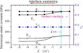 ijms free full text homogenized finite element analysis on