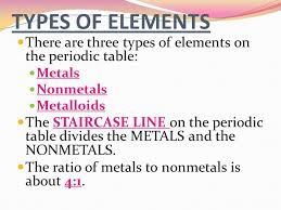 Metalloids On The Periodic Table The Periodic Table Ppt Online Download