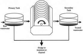 rotating biological contactors rbc industrial wastes
