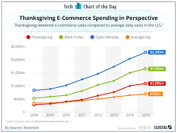online sales thanksgiving day black friday and cyber monday online sales chart business insider
