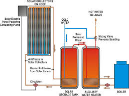 circulating pump for water heater solar panel energy flow diagram energy powers recycling