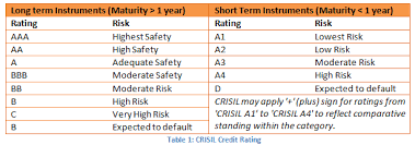 Credit Ratings Table by How To Effectively Decode A Debt Fund Factsheet Part 2 Debt Funds