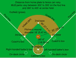 baseball field as social structure sociology visuals social