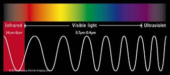 infrared and ultraviolet light about let our light shine