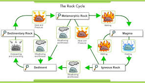 rock cycle and minerals mrs bierstedt