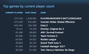 pubg 50 vs 50 server playerunknown s battlegrounds sets record for most concurrent