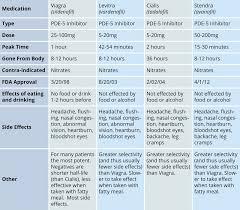 how do ed drugs compare cialis vs viagra vs levitra vs stendra