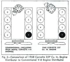1984 corvette firing order 1968 corvette service 1968 corvette 327 cu in engine