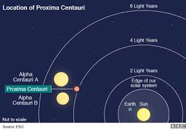 How Long Does It Take For Light To Reach Earth Neighbouring Star Proxima Centauri Has Earth Sized Planet Bbc News