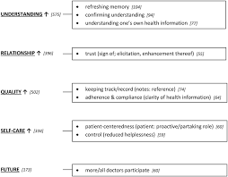 engaging patients through open notes an evaluation using mixed