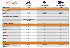 amazon launches fire tv stick chromecast competitor only 19 for