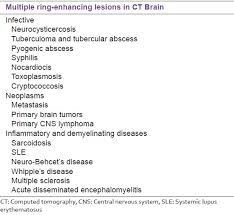 Ct Anatomy Of Brain Ppt Tuberculoma Of The Brain A Diagnostic Dilemma Magnetic