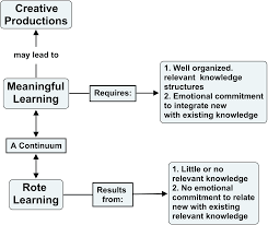 Concept Maps The Theory Underlying Concept Maps And How To Construct Them