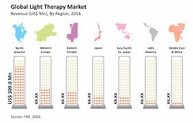 Light Therapy Floor Lamp Light Therapy Market Global Industry Analysis Size And Forecast