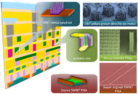 electronics free full text carbon nanotubes and graphene