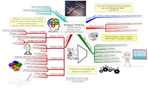 Strategic Group Map Strategic Thinking Training Course Think Strategically The